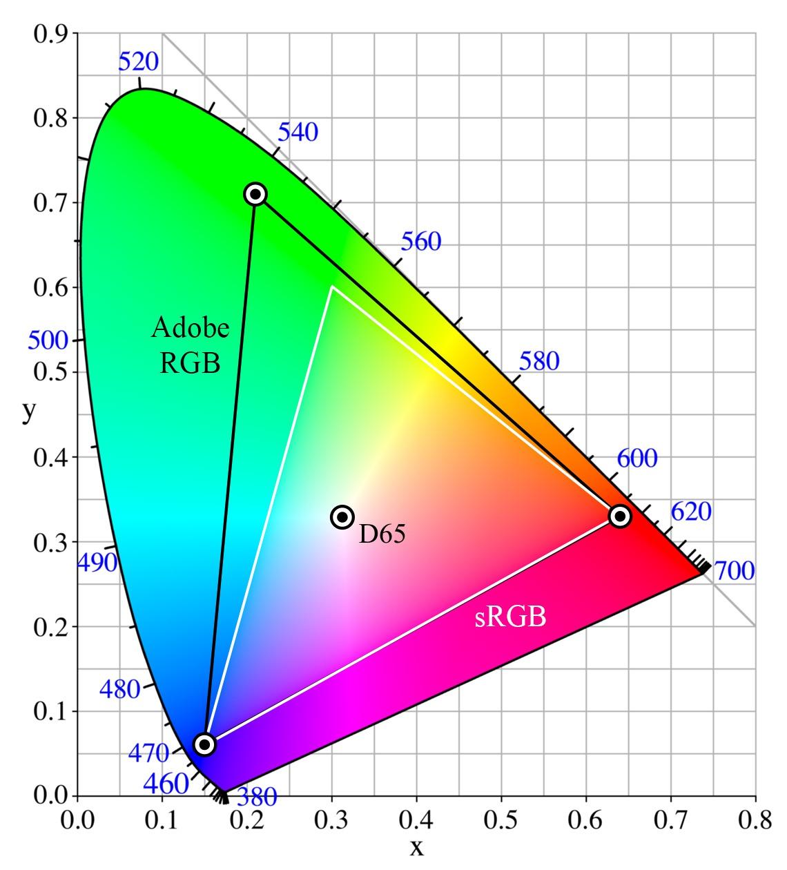 На пространстве cie находятся все видимые человеком цвета